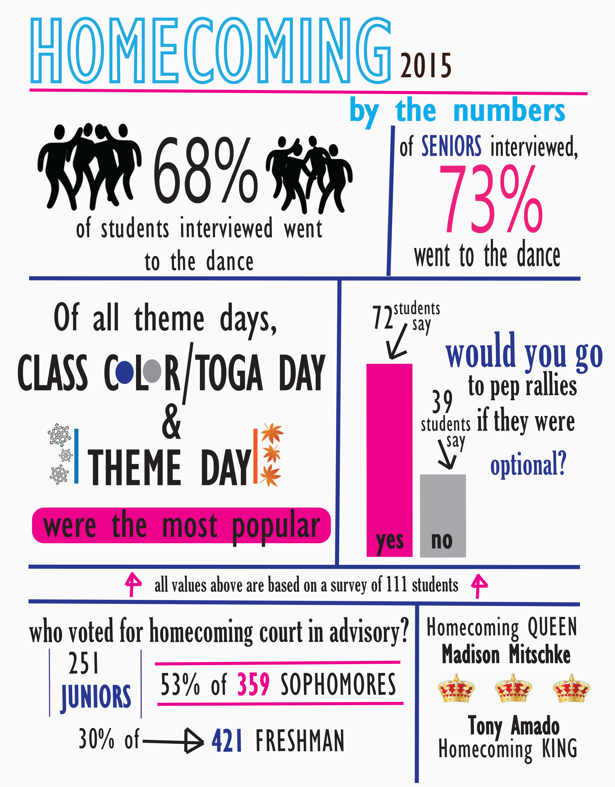 Homecoming by the Numbers 2